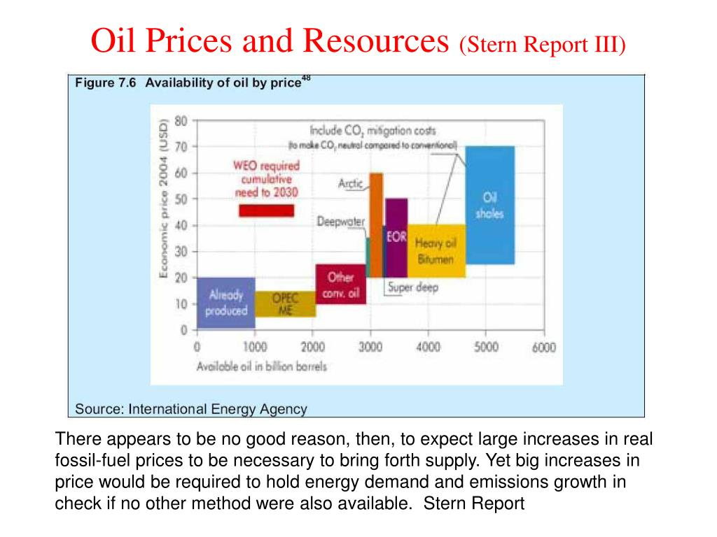 Oil Prices and Resources