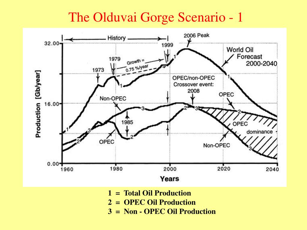The Olduvai Gorge Scenario - 1