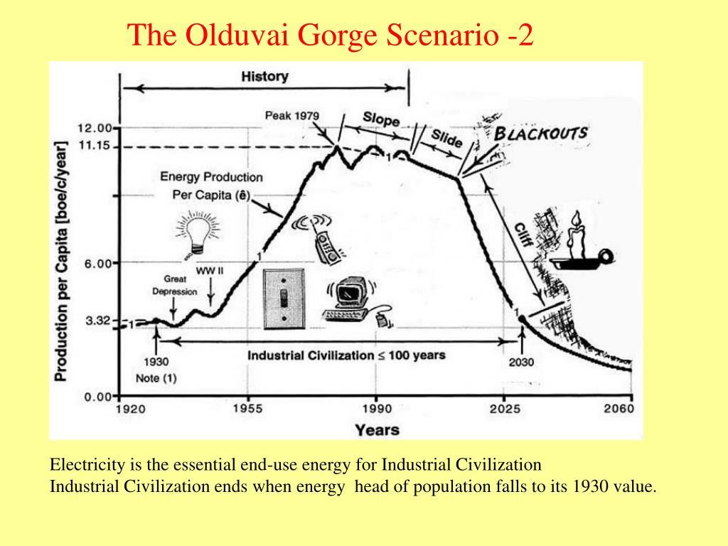 The Olduvai Gorge Scenario -2