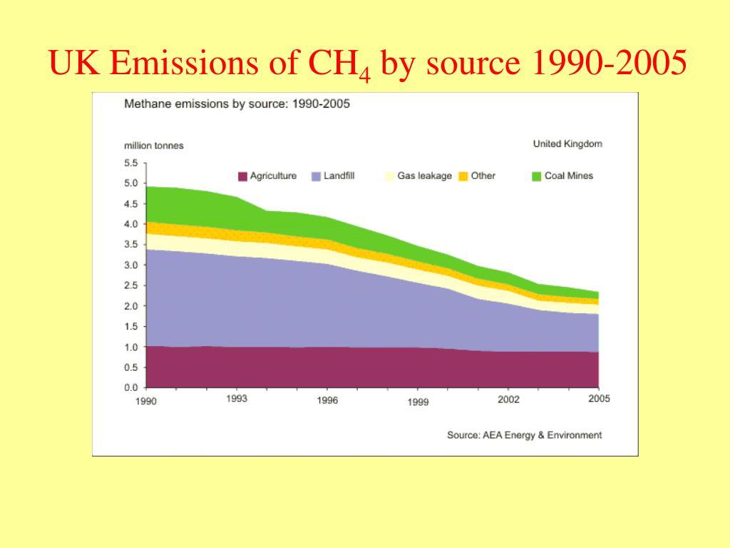 UK Emissions of CH