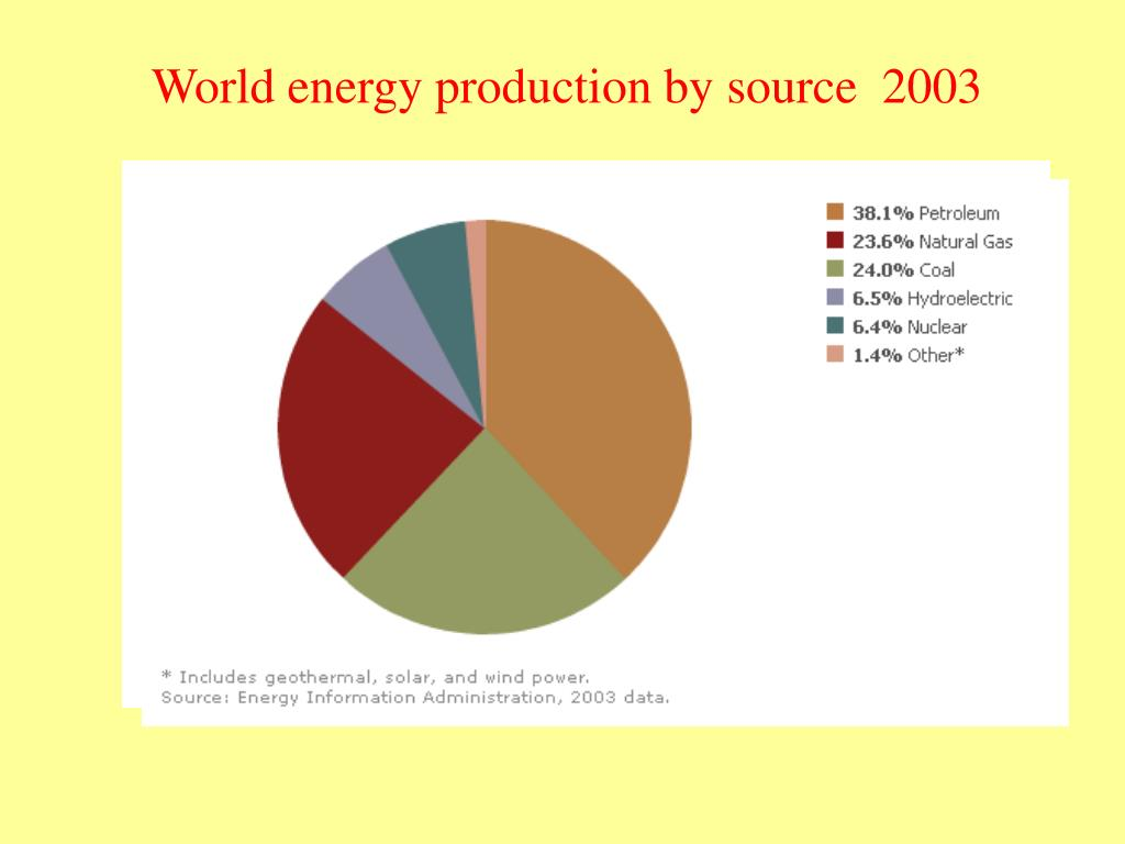 World energy production by source  2003