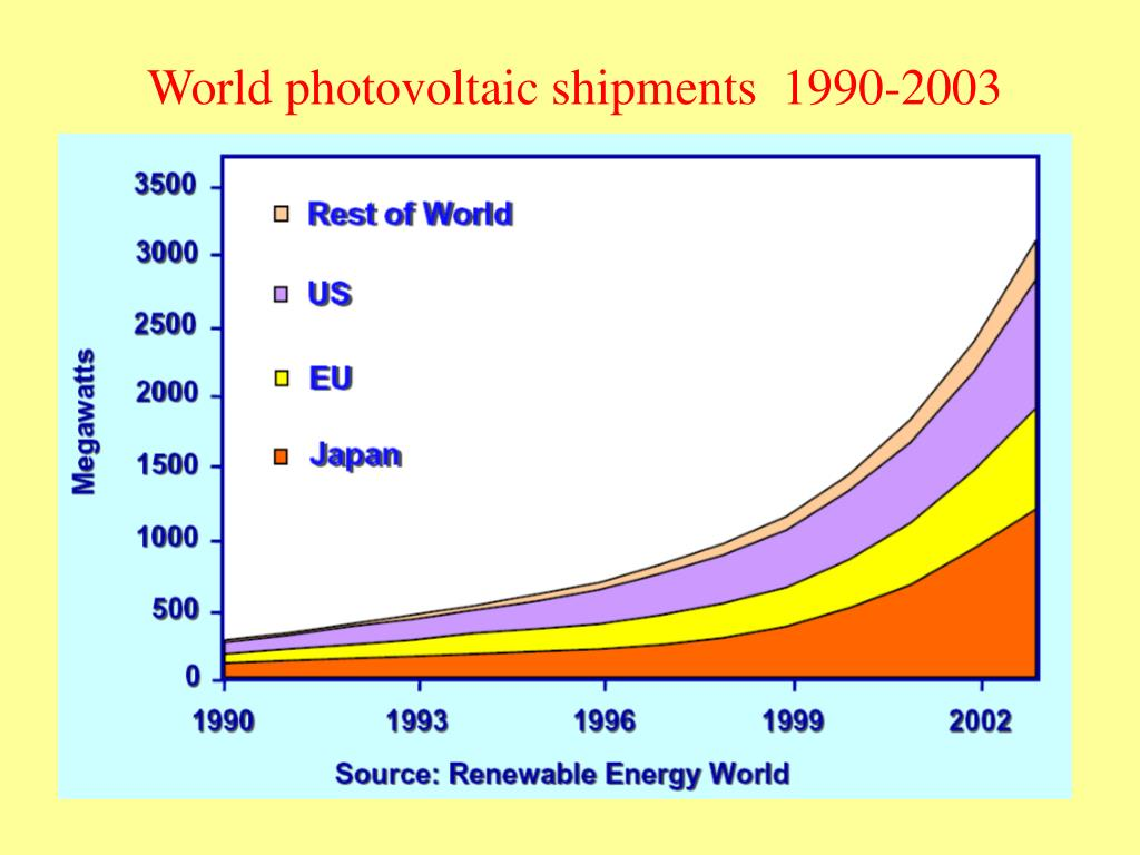 World photovoltaic shipments  1990-2003