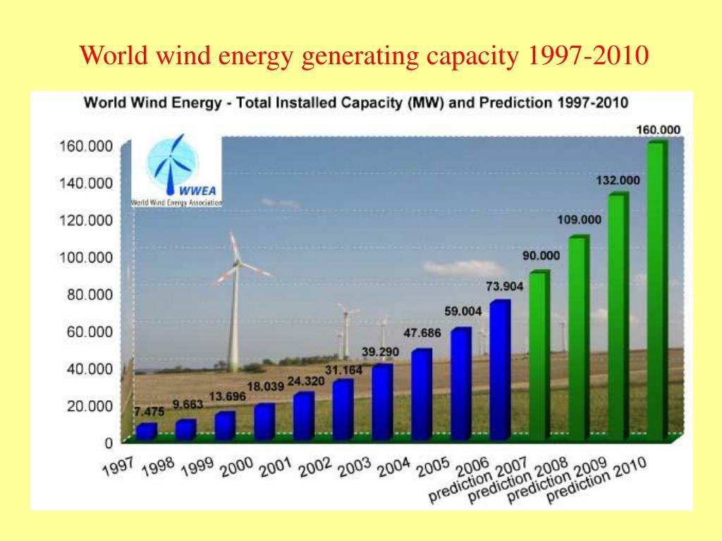 World wind energy generating capacity 1997-2010