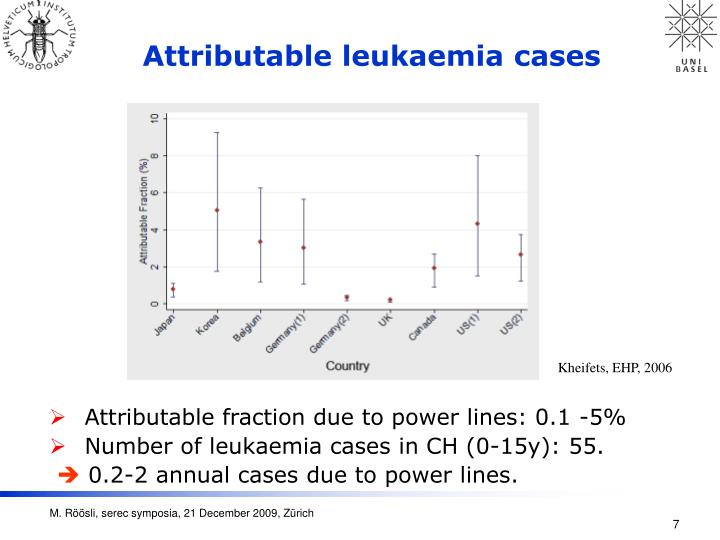 Attributable leukaemia cases