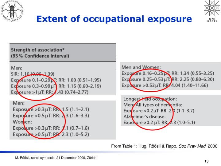 Extent of occupational exposure