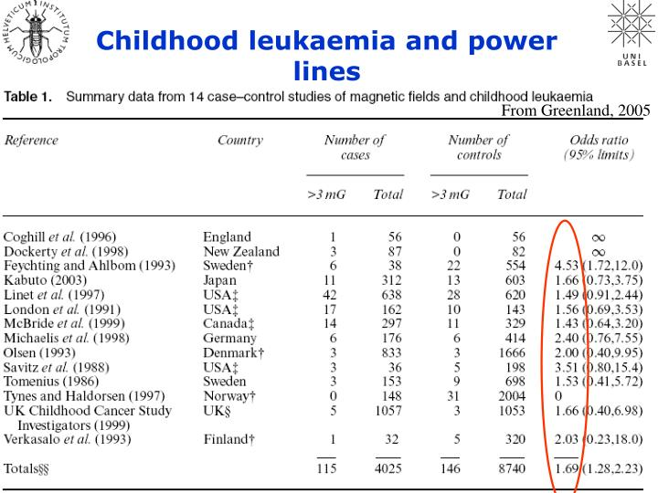 Childhood leukaemia and power lines