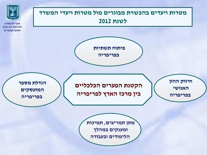מטרות ויעדים בהכשרת מבוגרים מול מטרות ויעדי המשרד לשנת 2012