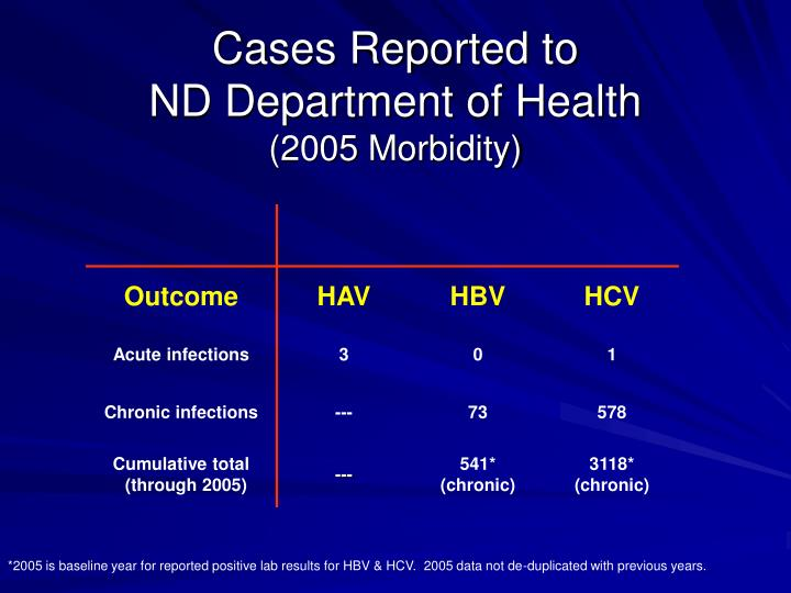 Cases reported to nd department of health 2005 morbidity