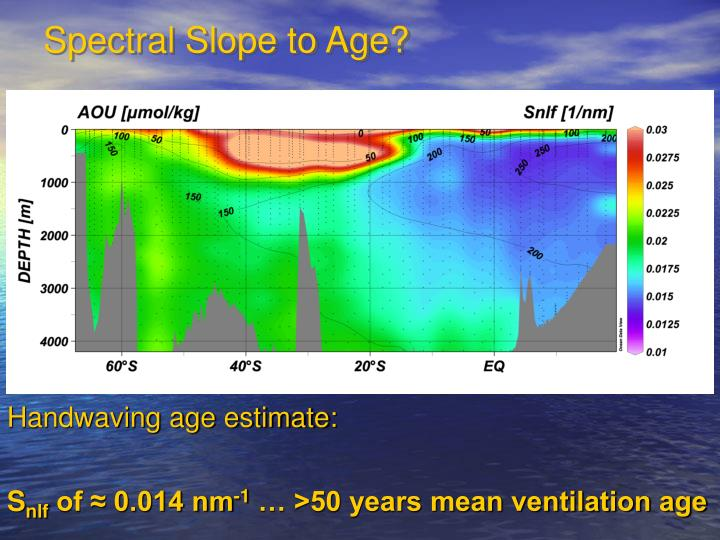 Spectral Slope to Age?