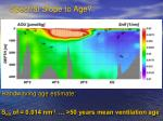 spectral slope to age