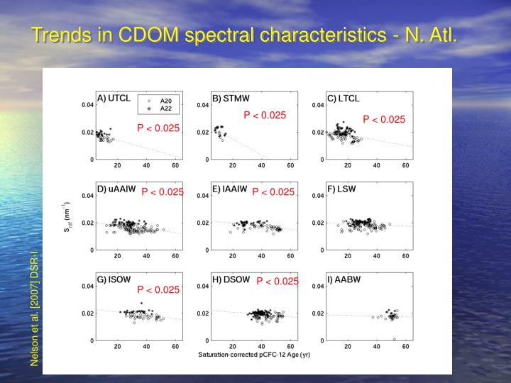 Trends in CDOM spectral characteristics - N. Atl.