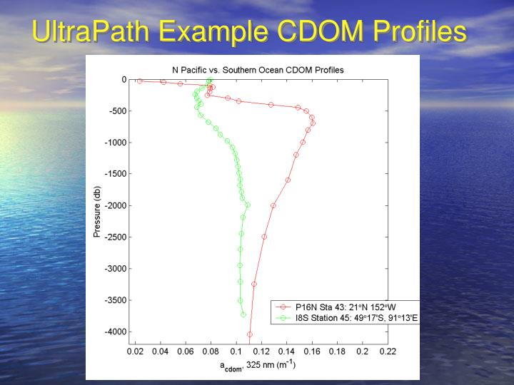 UltraPath Example CDOM Profiles