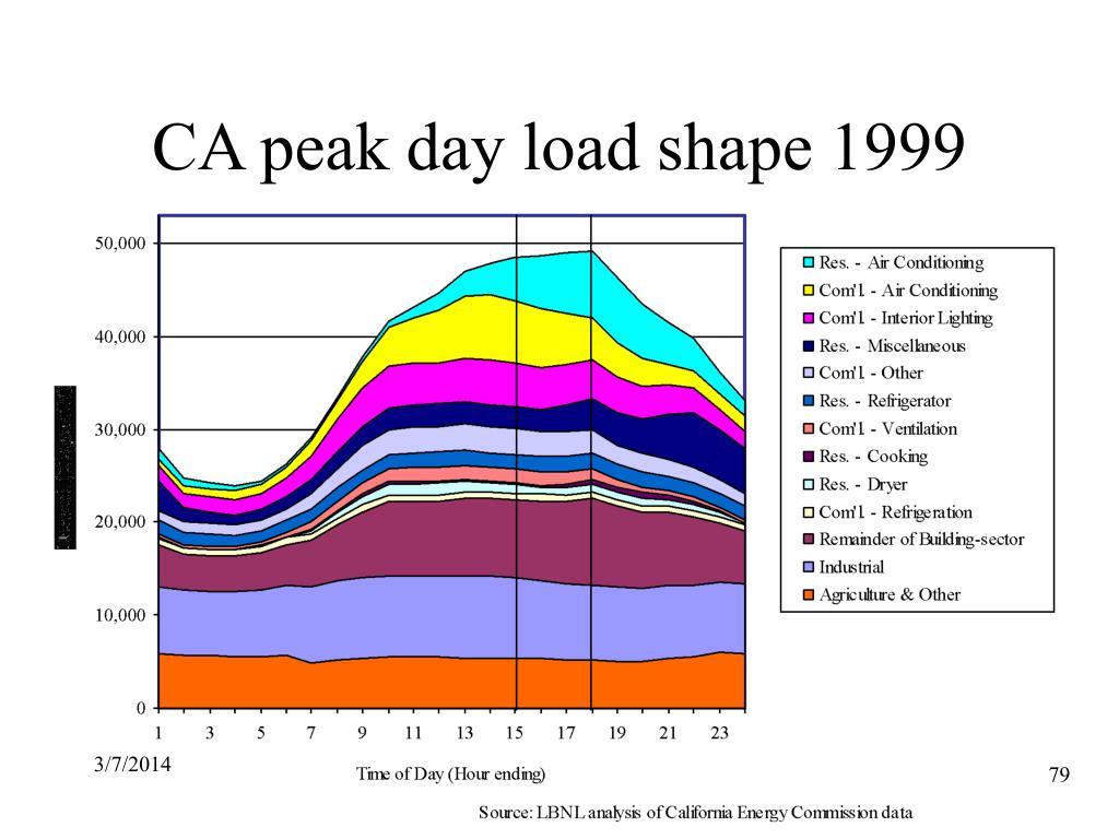 CA peak day load shape 1999