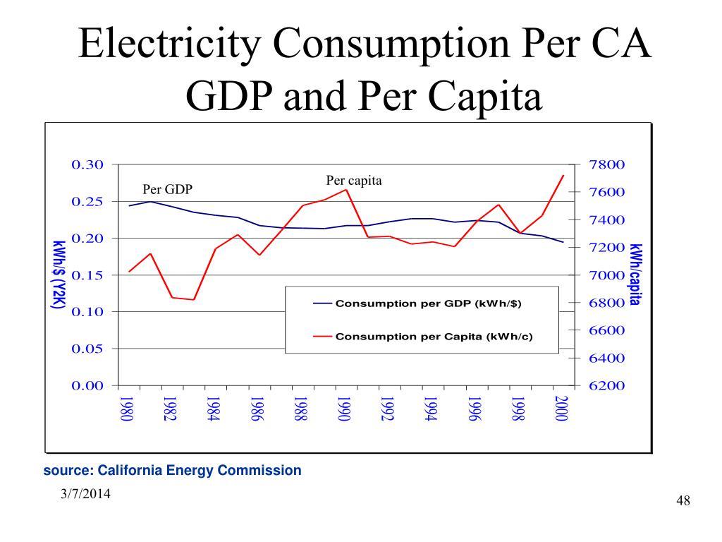 Electricity Consumption Per CA GDP and Per Capita