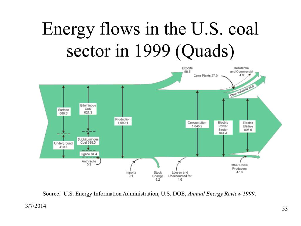 Energy flows in the U.S. coal sector in 1999 (Quads)