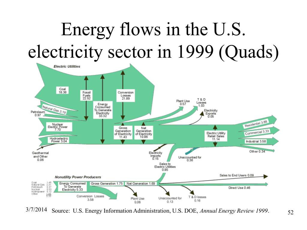 Energy flows in the U.S. electricity sector in 1999 (Quads)