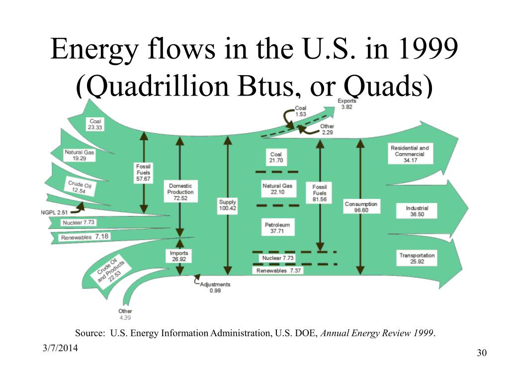 Energy flows in the U.S. in 1999 (Quadrillion Btus, or Quads)