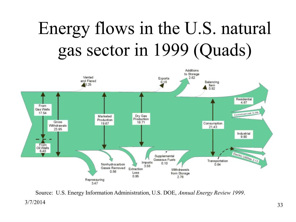 Energy flows in the U.S. natural gas sector in 1999 (Quads)