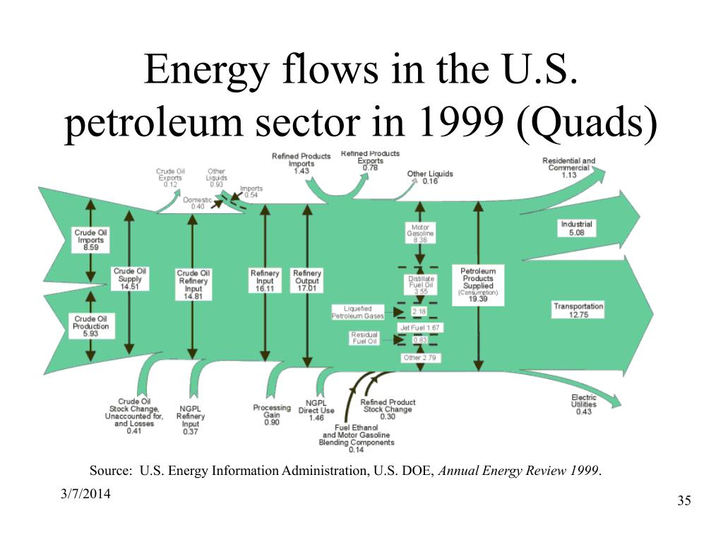 Energy flows in the U.S. petroleum sector in 1999 (Quads)