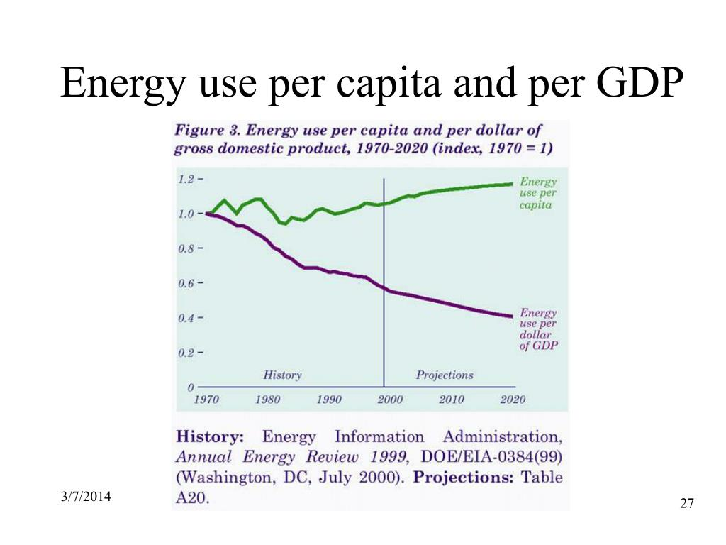 Energy use per capita and per GDP