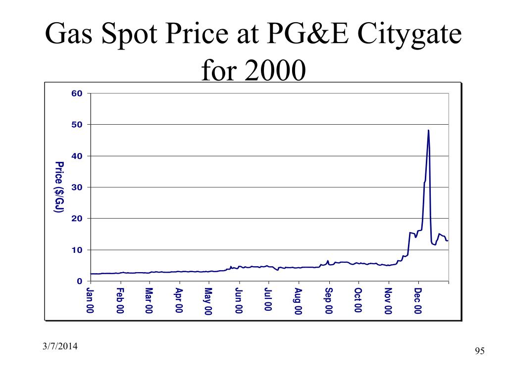 Gas Spot Price at PG&E Citygate for 2000