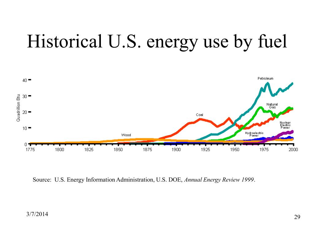 Historical U.S. energy use by fuel