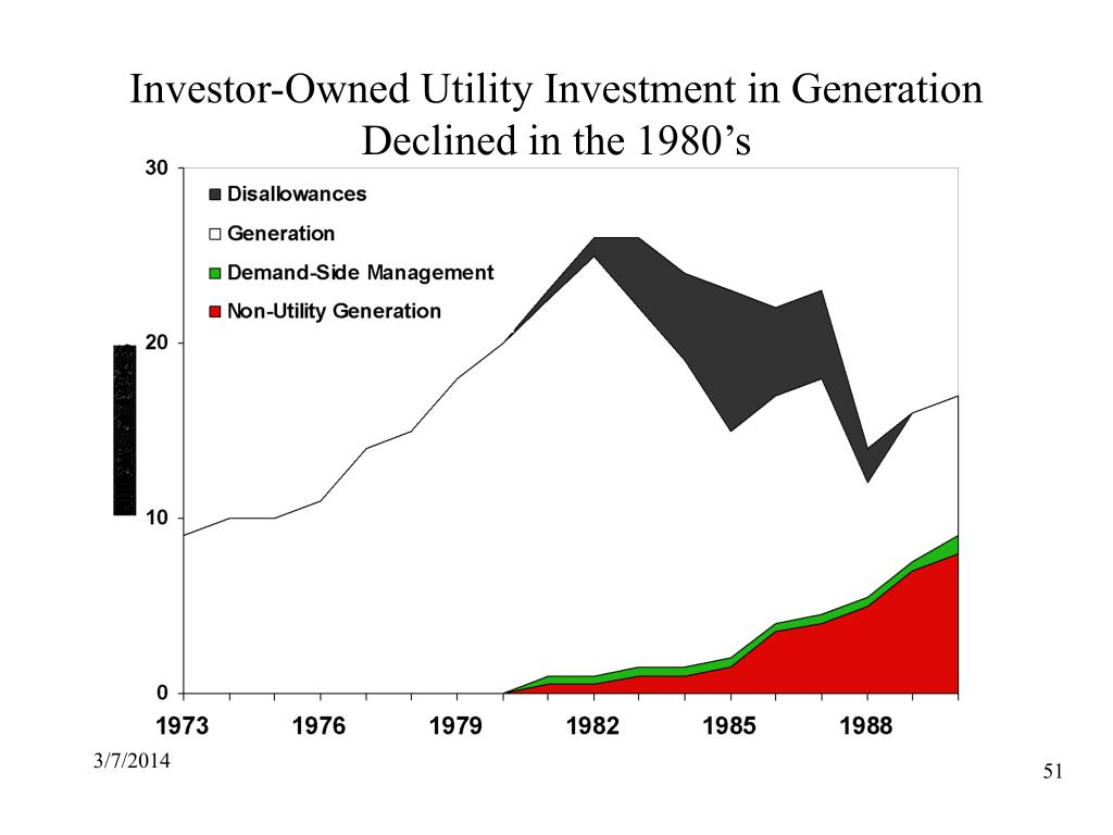 Investor-Owned Utility Investment in Generation