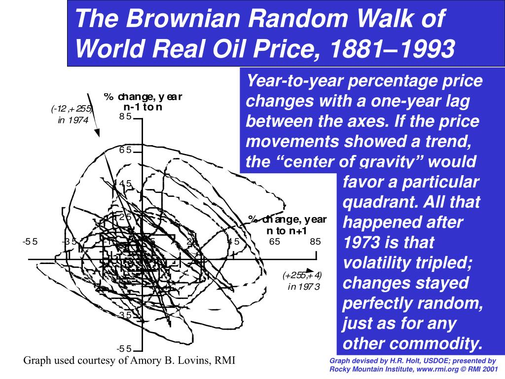 The Brownian Random Walk of World Real Oil Price, 1881–1993