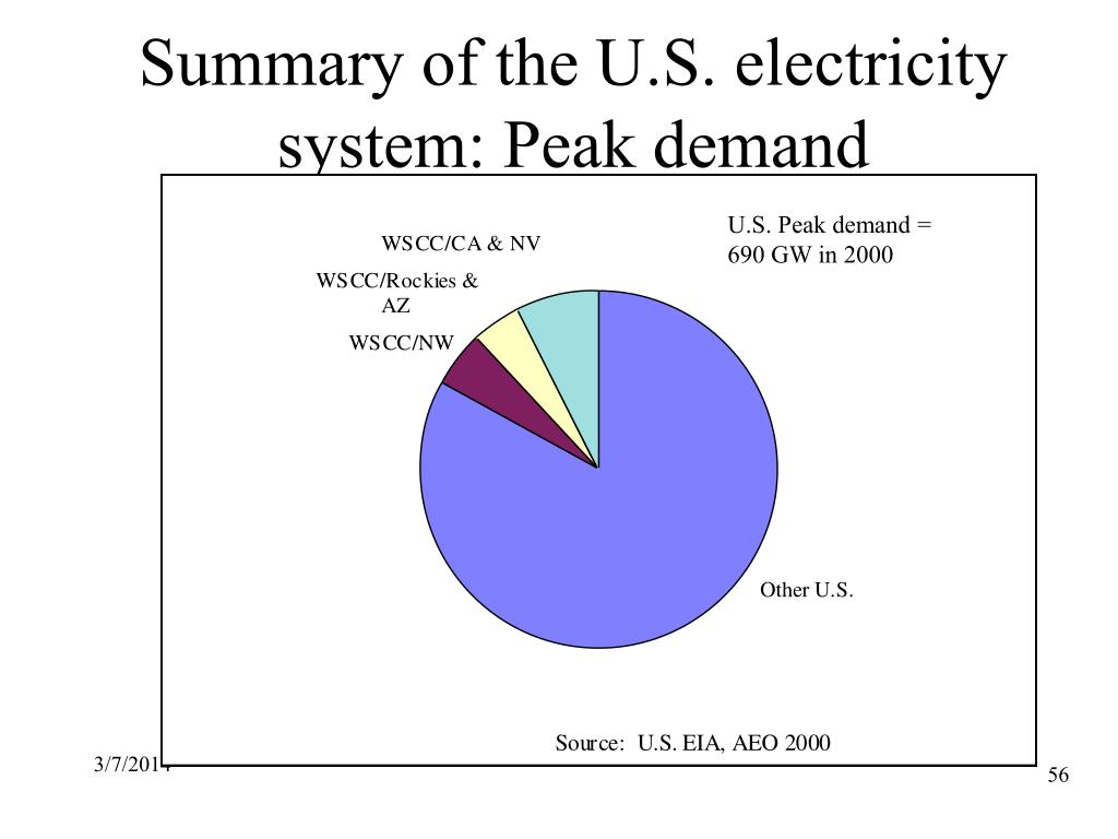 Summary of the U.S. electricity system: Peak demand