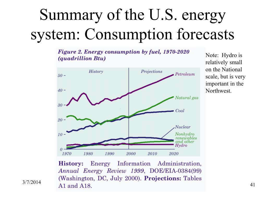 Summary of the U.S. energy system: Consumption forecasts