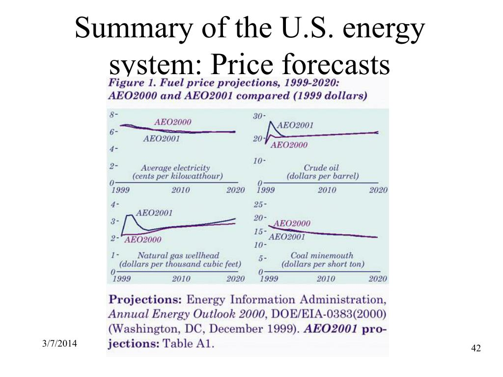 Summary of the U.S. energy system: Price forecasts
