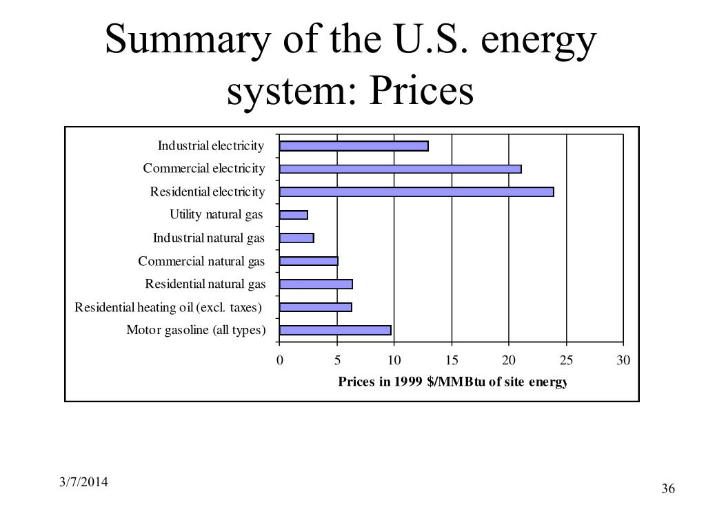 Summary of the U.S. energy system: Prices