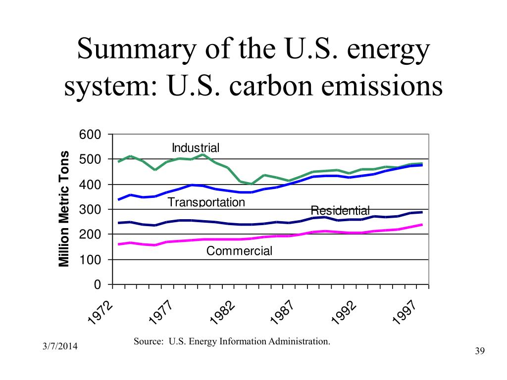 Summary of the U.S. energy system: U.S. carbon emissions