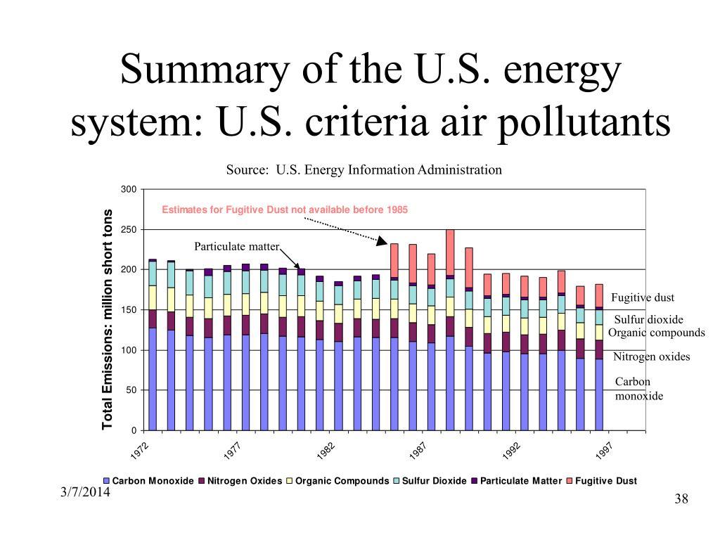 Summary of the U.S. energy system: U.S. criteria air pollutants