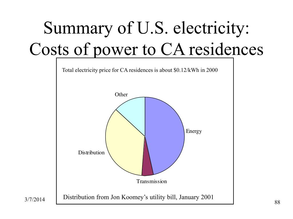 Summary of U.S. electricity: Costs of power to CA residences