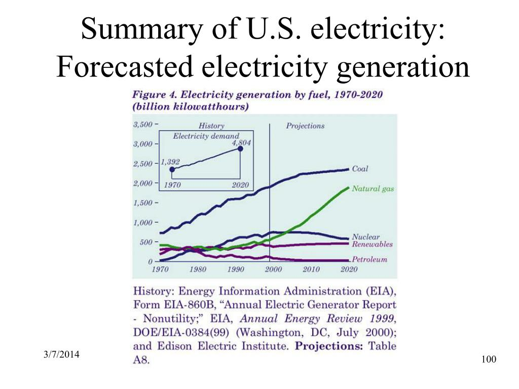 Summary of U.S. electricity: Forecasted electricity generation