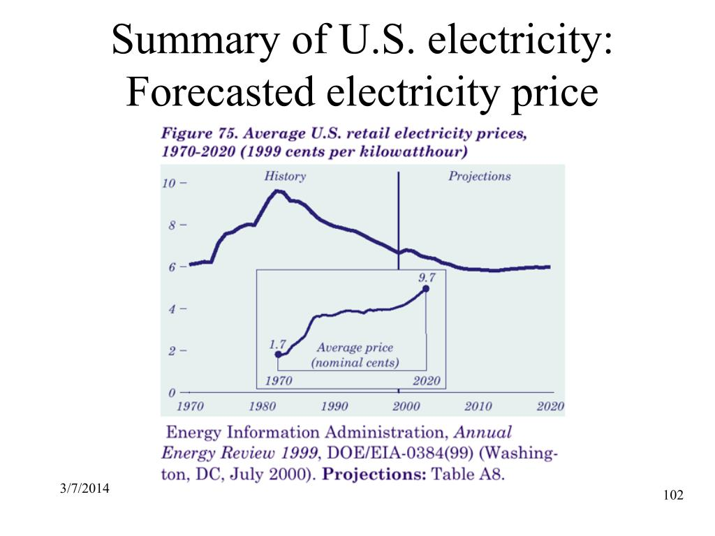 Summary of U.S. electricity: Forecasted electricity price