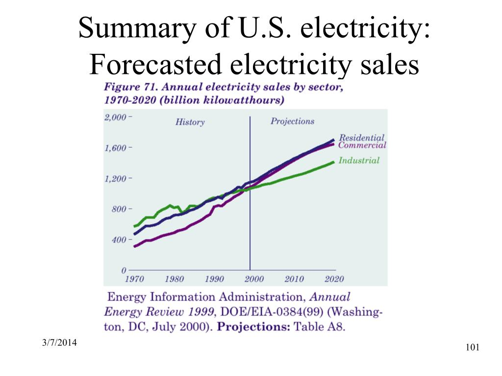 Summary of U.S. electricity: Forecasted electricity sales