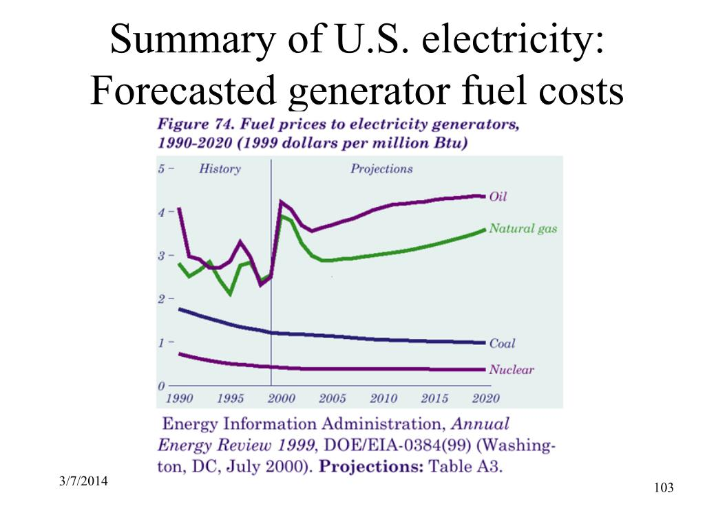 Summary of U.S. electricity: Forecasted generator fuel costs
