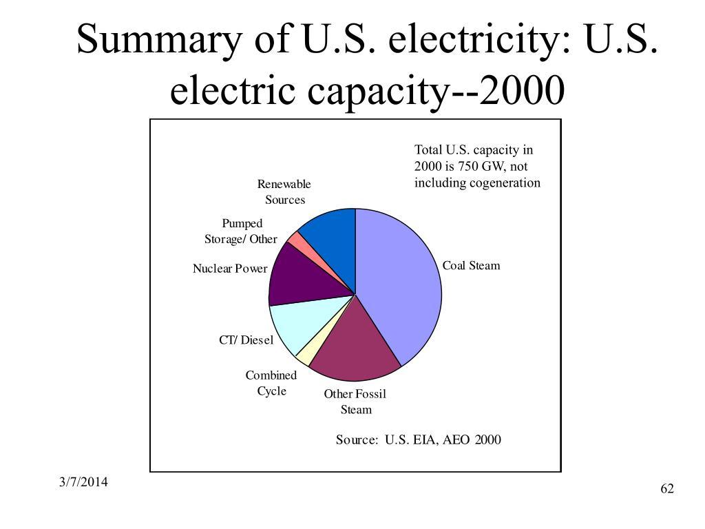 Summary of U.S. electricity: U.S. electric capacity--2000