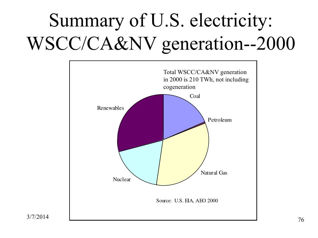 Summary of U.S. electricity: WSCC/CA&NV generation--2000