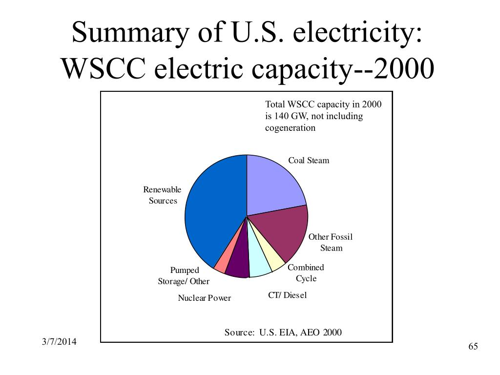 Summary of U.S. electricity: WSCC electric capacity--2000