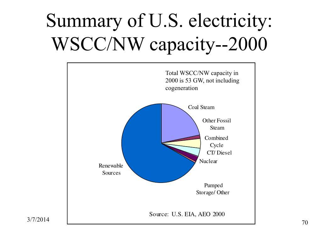 Summary of U.S. electricity: WSCC/NW capacity--2000