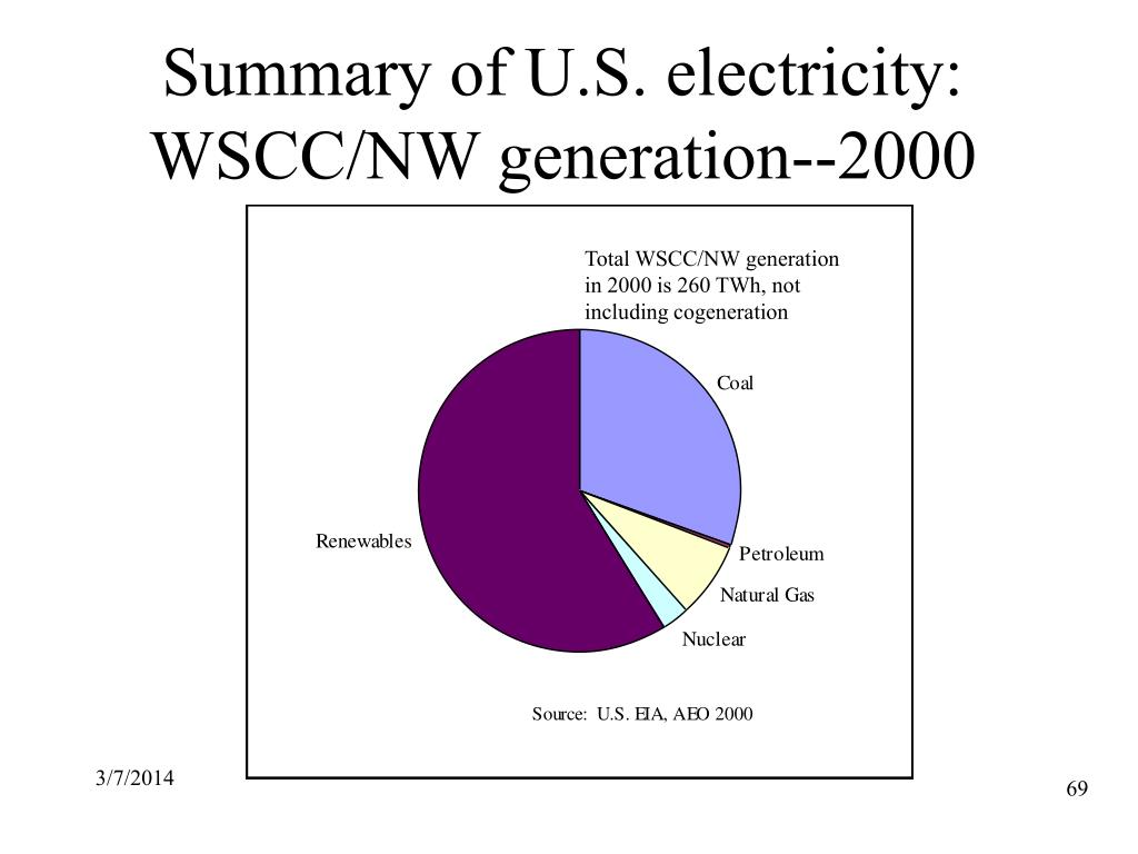 Summary of U.S. electricity: WSCC/NW generation--2000