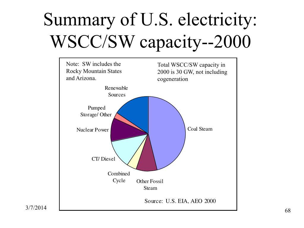 Summary of U.S. electricity: WSCC/SW capacity--2000