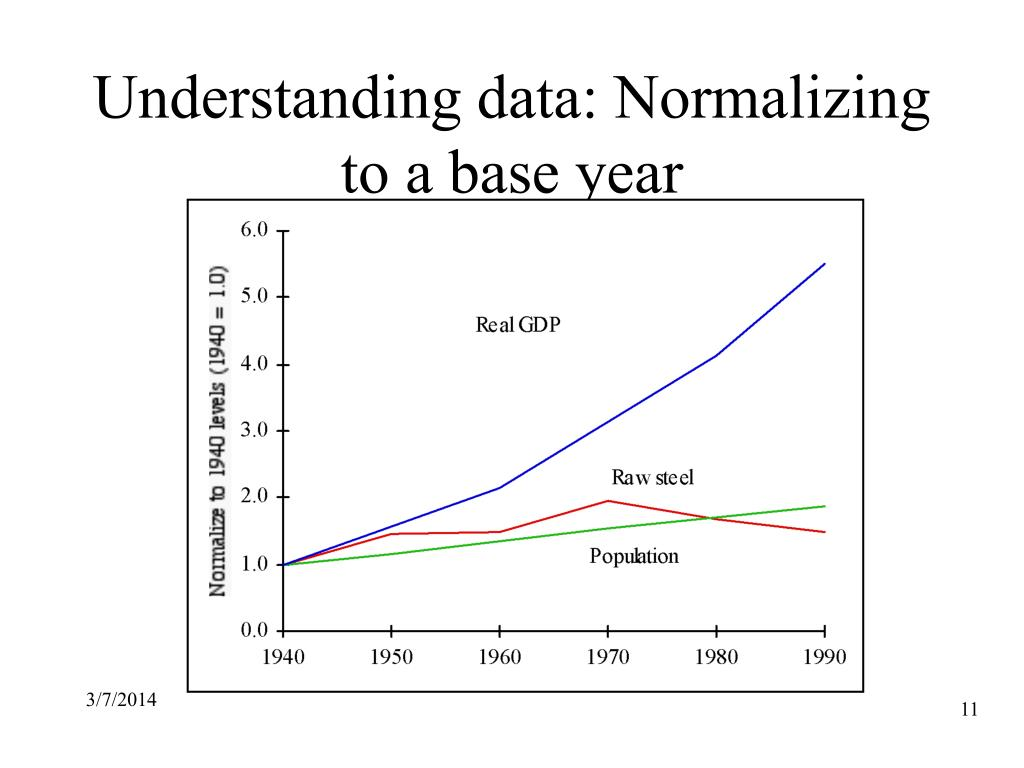 Understanding data: Normalizing to a base year