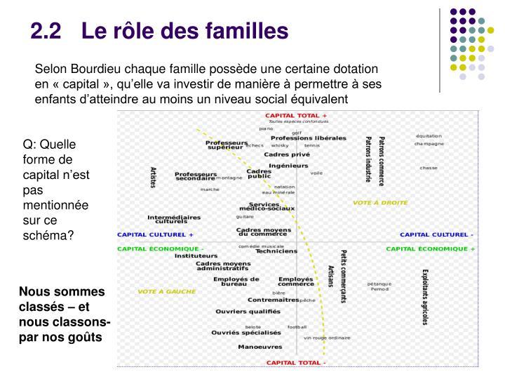 2.2Le rôle des familles