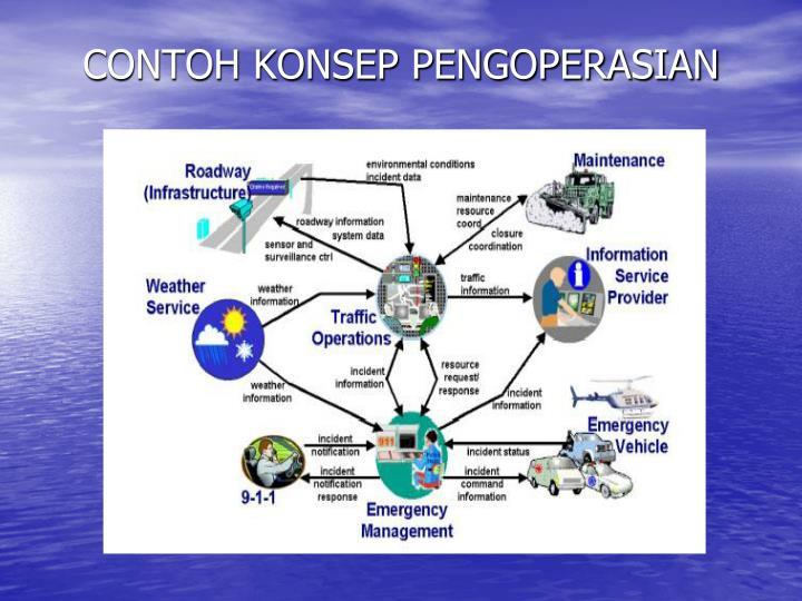 CONTOH KONSEP PENGOPERASIAN