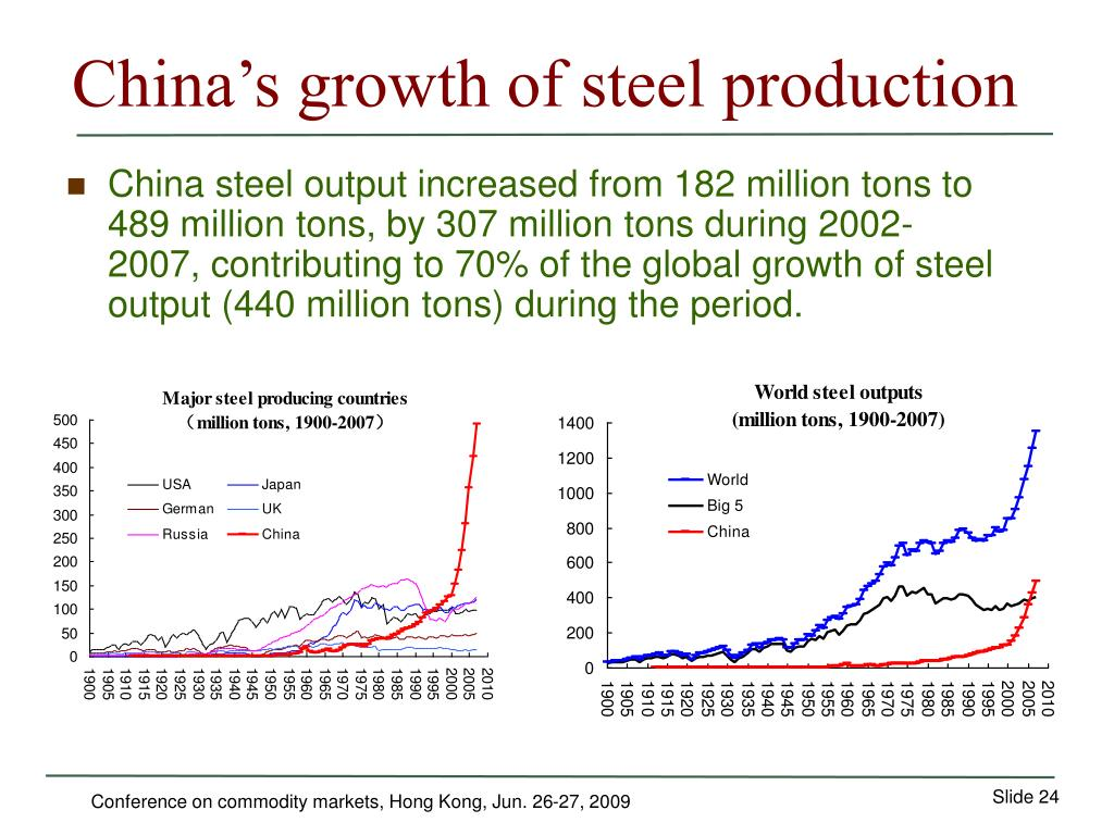 China's growth of steel production