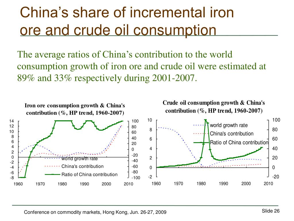 China's share of incremental iron ore and crude oil consumption